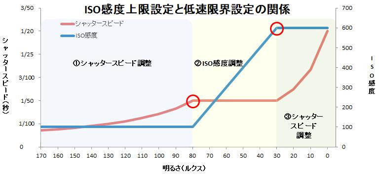 ISO感度上限設定と低速限界設定の関係