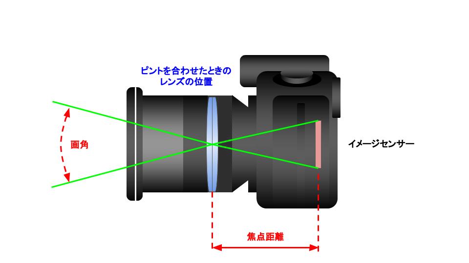 画角と焦点距離