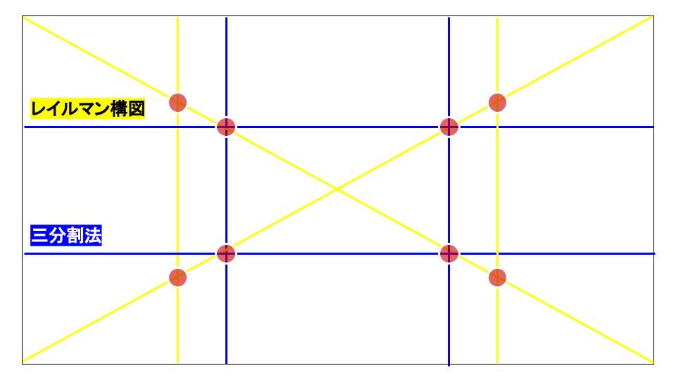 三分割法とレイルマン構図