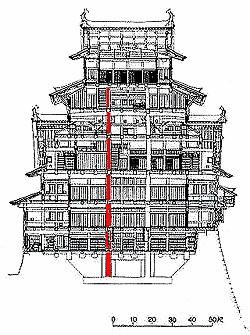 姫路城の心柱